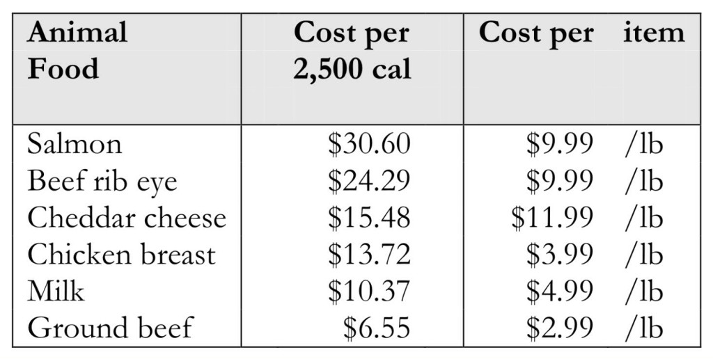 Cost per 2,500 Calories: Animal Foods