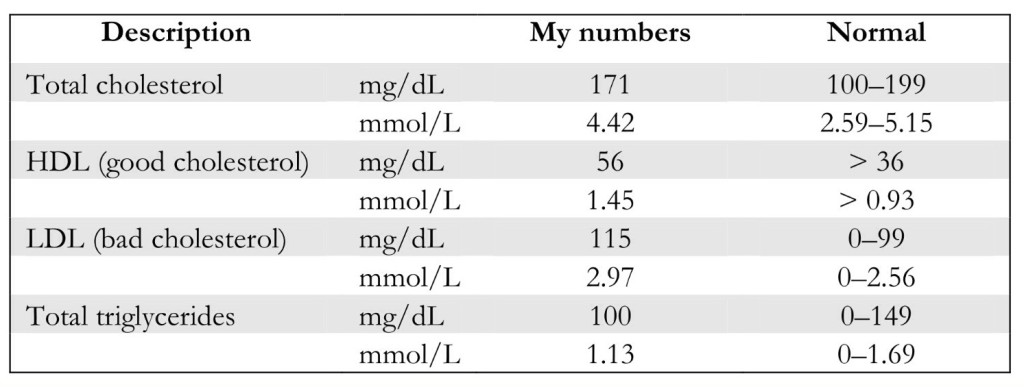 My Blood Values Before the 3-Months Plant-Based Experiment