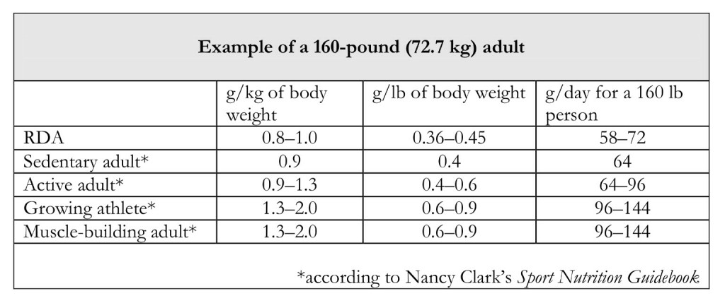 Example of Protein Requirements for a 160-lbs Adult