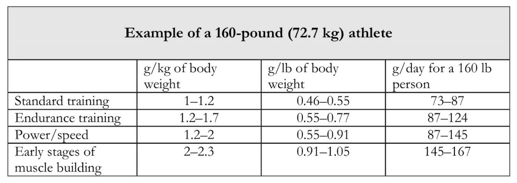 Example of Protein Requirements for a 160-lbs Athlete