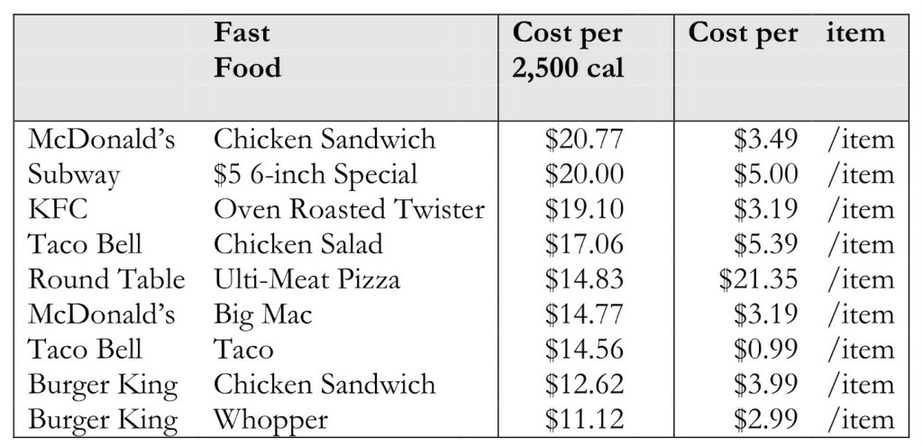Cost per 2,500 Calories: Fast Foods