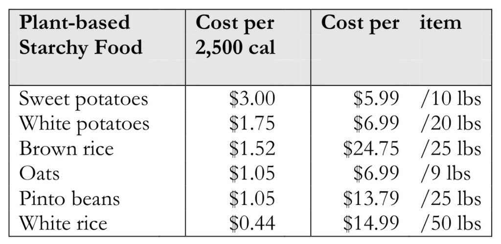 Cost per 2,500 Calories: Starchy Foods
